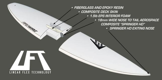 Comprar firewire helium lft timbertech TT comparativa tecnologias tablas de surf slater sci fi gamma cymatik