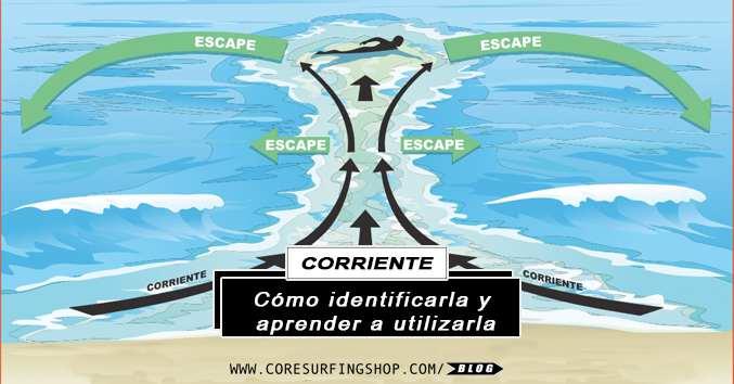 seguridad en el mar y como salir de una corriente y corrientes